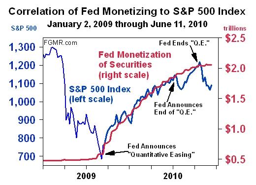 S&P 500 en geldkraan van de Fed