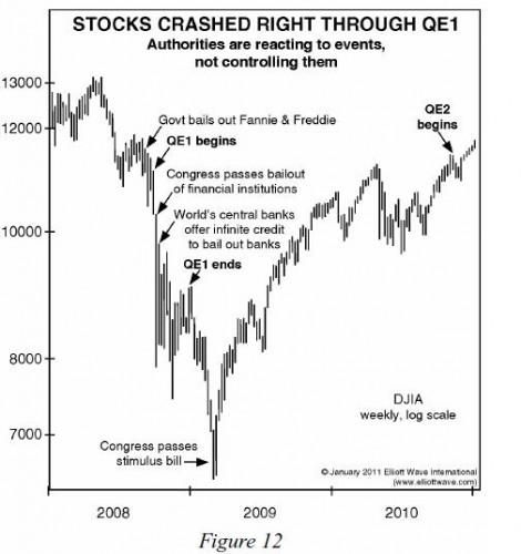 qe1-stocks-fall-jan-11-ewt