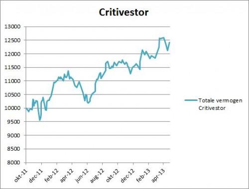 Waardeontwikkeling Critivestor per 25 april 2013