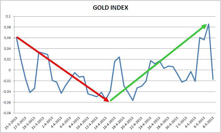 Goud-index 25 maart 2013 - 7 mei 2013.gif